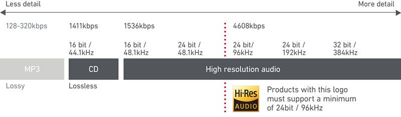 Hi-Res-Audio-Superior-Digital-Format_副本.jpg